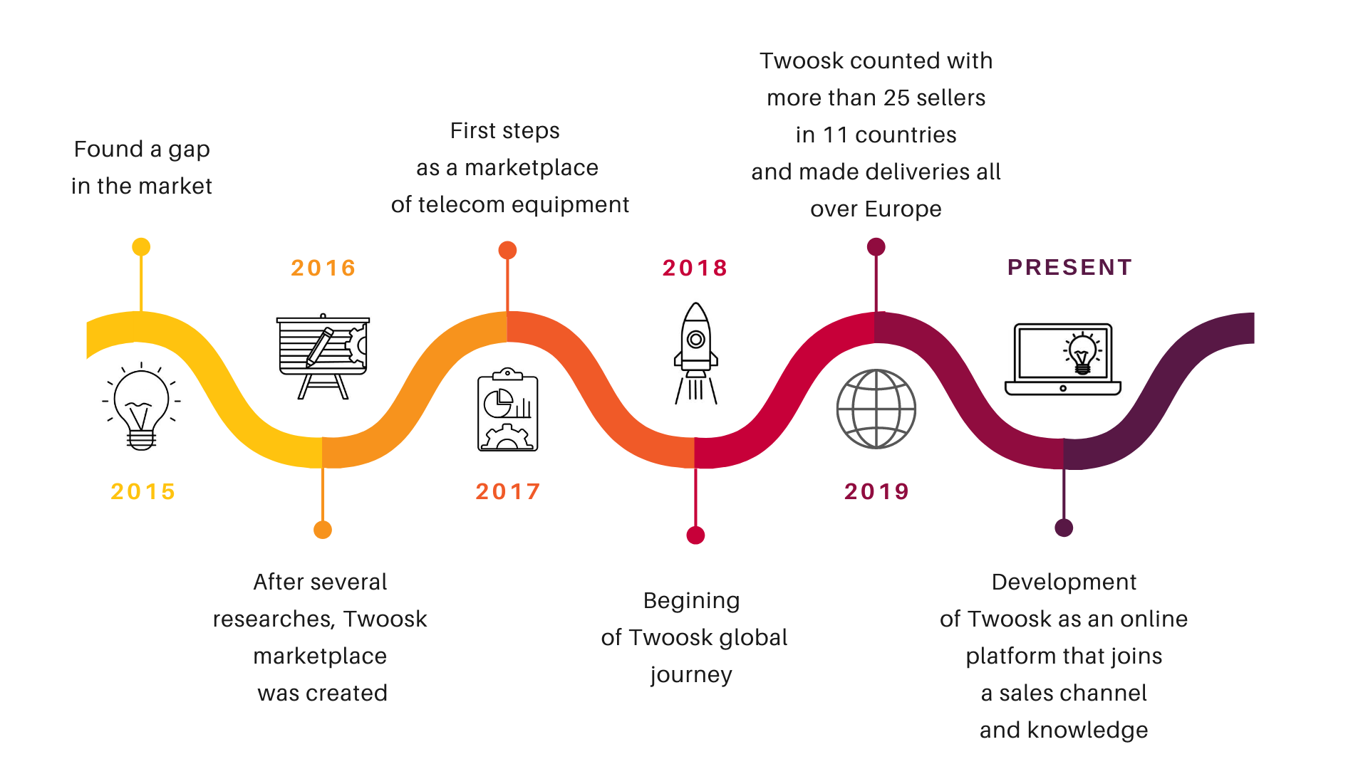 Twoosk-Timeline